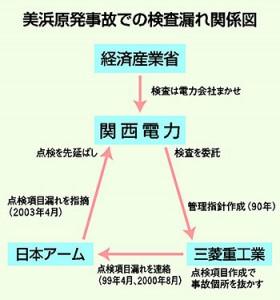 04-8-13kankeizu