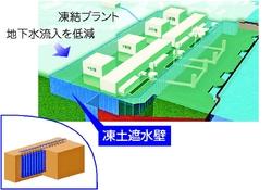 (写真)「凍土遮水壁」計画の概念図 凍土遮水壁のイメージ。約1㍍間隔で並べた凍結管の周囲の土を凍らせて、凍土の壁をつくります(資源エネルギー庁の資料をもとに作成)