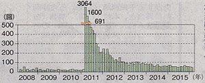 東北地方太平洋沖地震の余震領域での震度1以上の地震の発生回数の推移 (気象庁資料から)